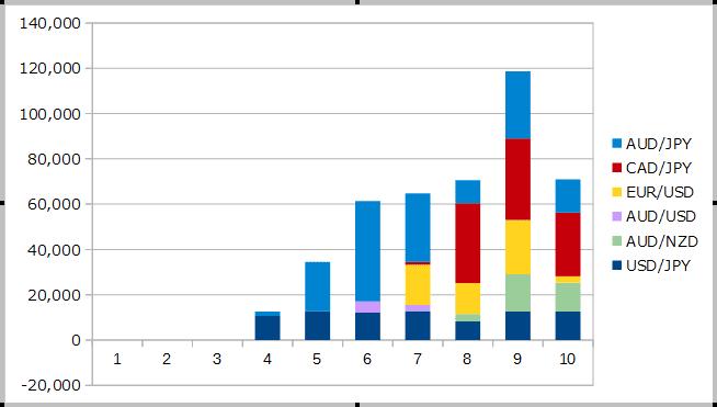 2018年10月までのFXの運用成績