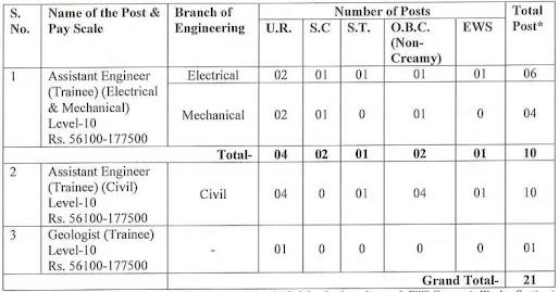Uttarakhand Jal Vidyut Nigam LTD (UJVN) Recruitment 202