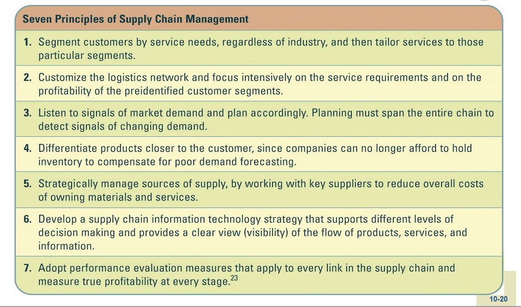 MGT 300: CHAPTER 10 : EXTENDING THE ORGANIZATION - SUPPLY