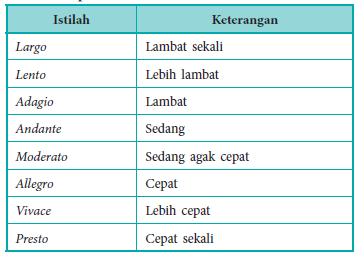Istilah Istilah Tanda Tempo Maolioka