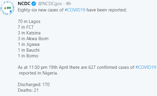 86 New cases of Coronavirus recorded in Nigeria. 70 in Lagos State alone
