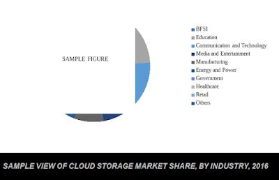global cloud storage market by industry verticals