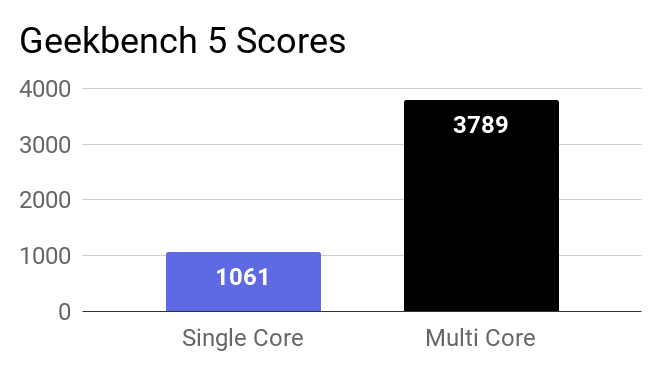 Geekbench 5 Single and Multi-Core scores for this laptop.