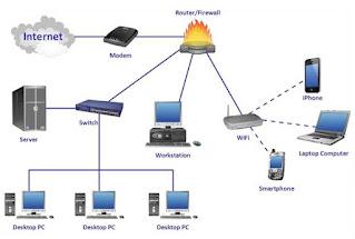 Bagaimana Cara Kerja Internet?