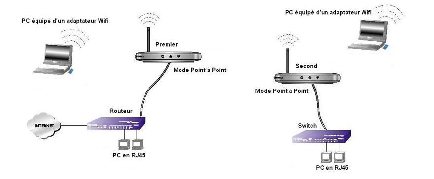 Abc reseau les bases pour comprendre et cr er un r seau for Repeteur wifi exterieur