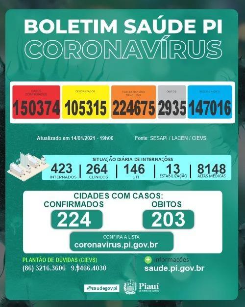 Piauí registra 5 óbitos  e 688 novos casos de covid-19 em 24h