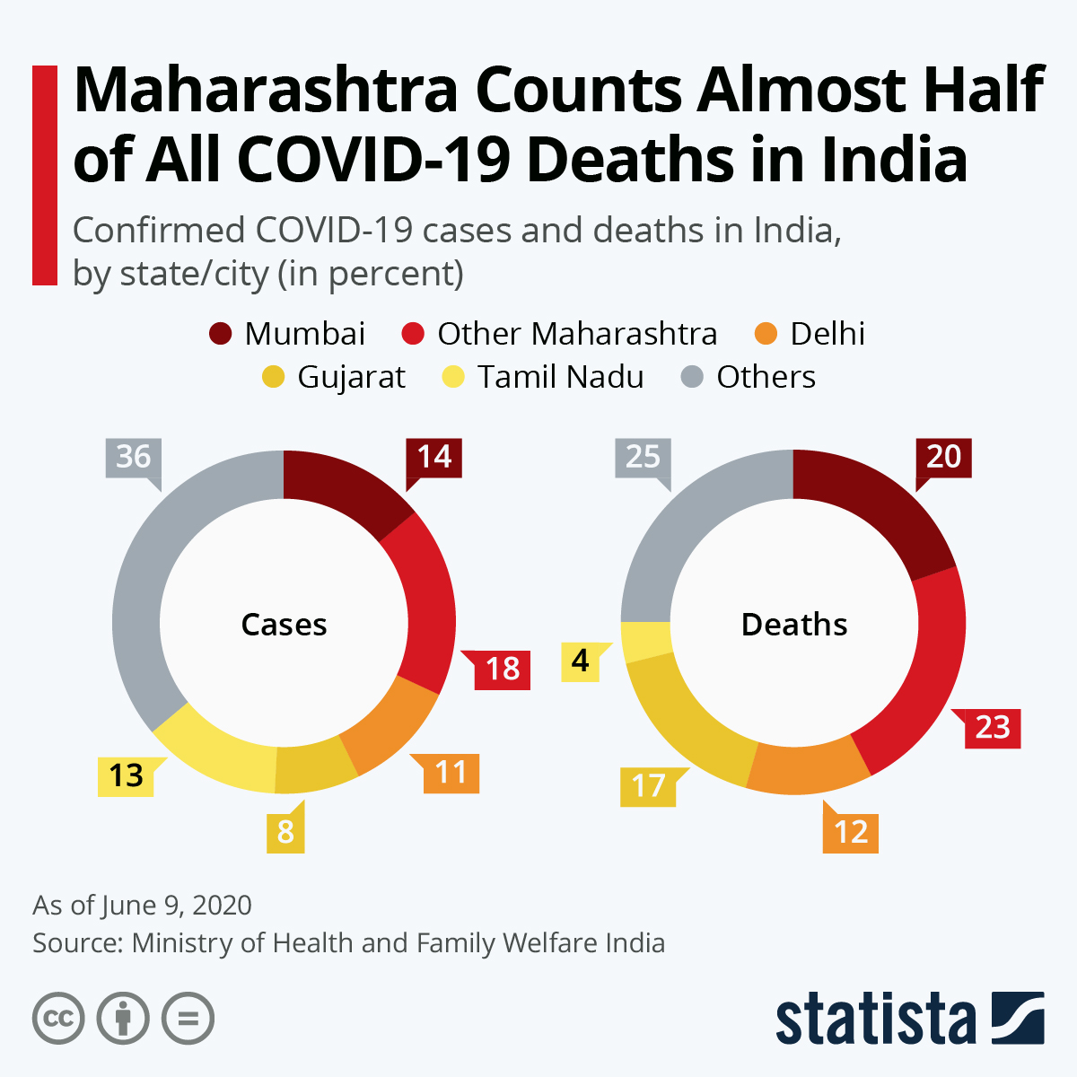 COVID-19 death tolls in Maharashtra make up the majority in India #Infographic