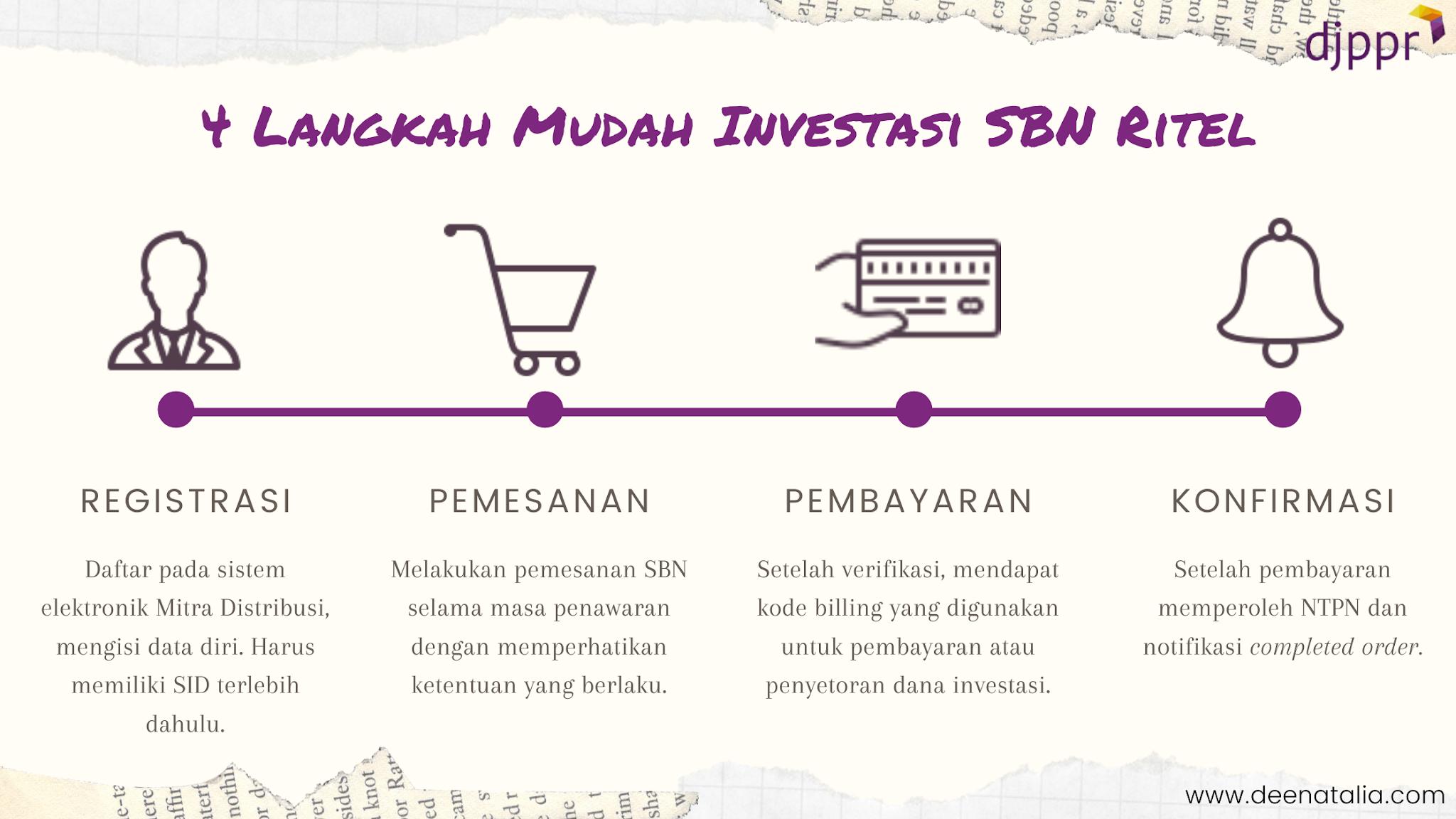 Langkah Mudah Investasi SBN Ritel #IniUntukKita