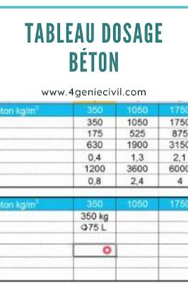 On vous suggère une collection d'articles de 4geniecivil.com sur le tableau de dosage du béton en format pdf.