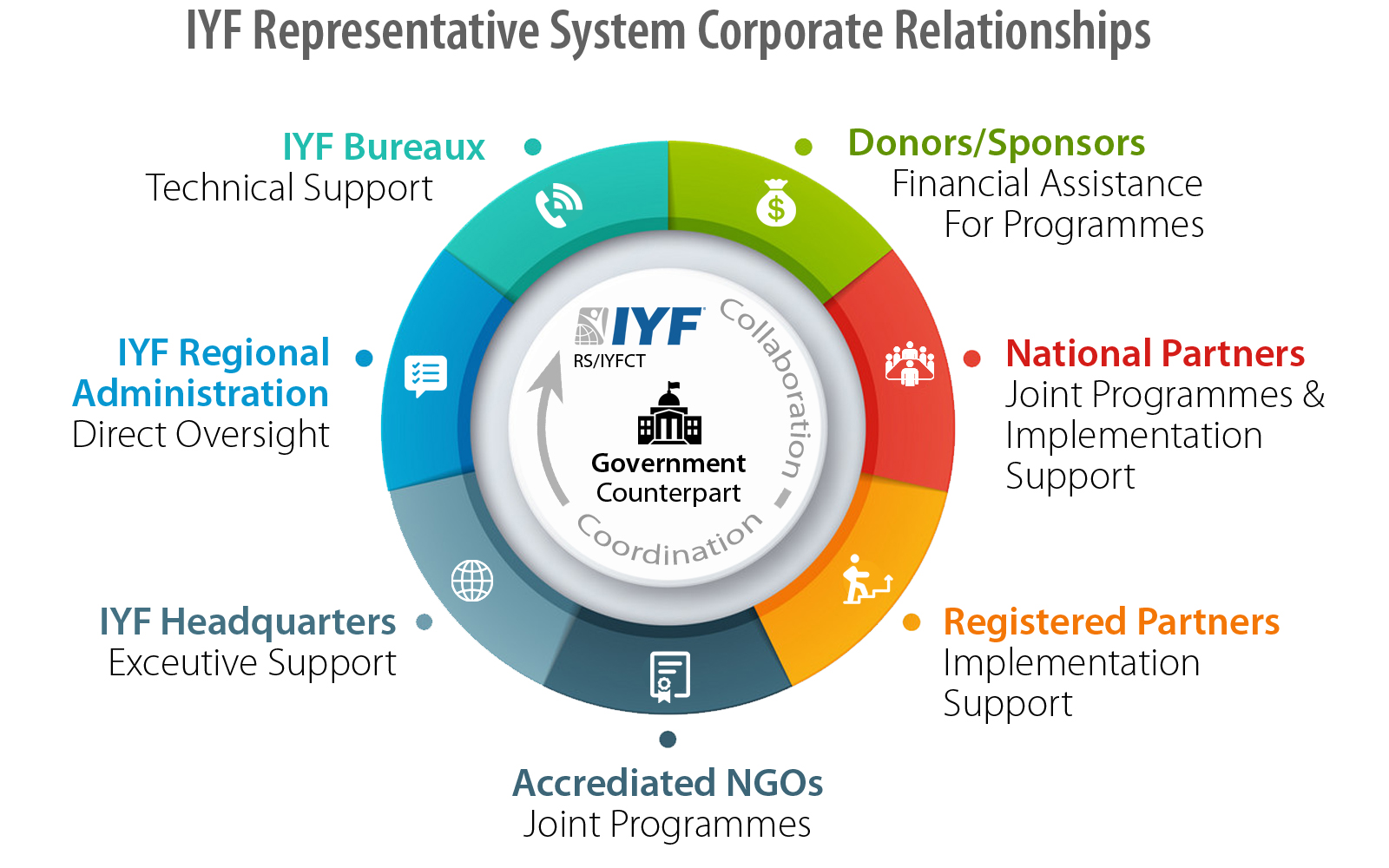 International Youth Federation Representative System (IYFRS)