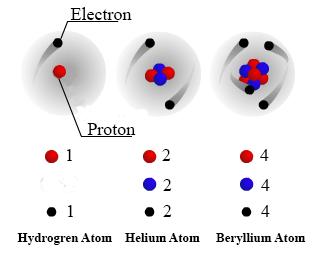 الجسيمات المشحونة في المادة