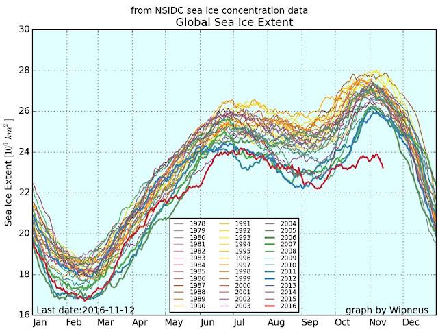 topnienie lodowców