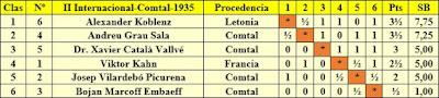 Clasificación final por orden de puntuación del II Torneo Internacional del Comtal-1935