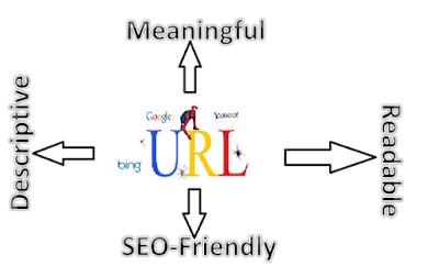 Những điều mà URL cần ở bạn