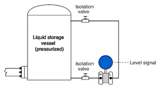 DP level transmitter diagram