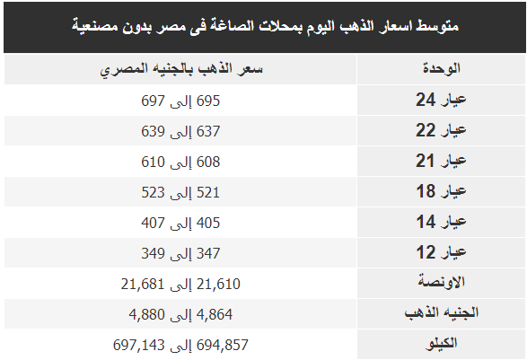متوسط اسعار الذهب اليوم بمحلات الصاغة فى مصر بدون مصنعية 17-11-2018 السبت