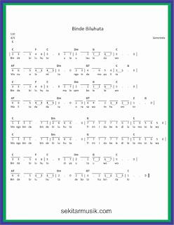not angka binde biluhuta lagu daerah gorontalo