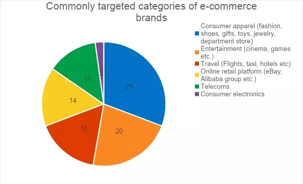 Proportion of e-commerce categories targeted by malware in 2019