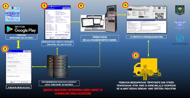 Cek Pajak Kendaraan Online via Website, SMS, dan Aplikasi