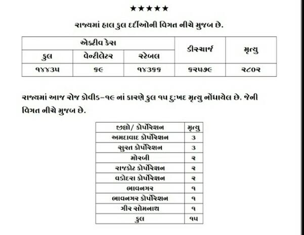 Gujarat Corona Update Date 17-8-20 Official Press Note