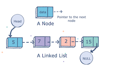 How to Find the nth Node From tail in a Linked List - Coding Interview Questions