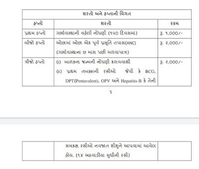 Pradhan Mantri Matru Vandana Yojana