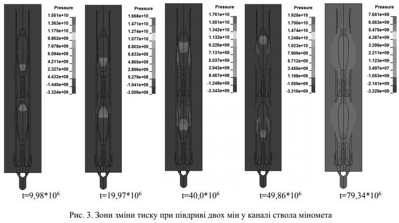 Дослідження підриву мін у каналі ствола 120-мм міномета
