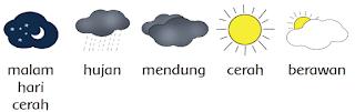 simbol-simbol cuaca www.simplenews.me