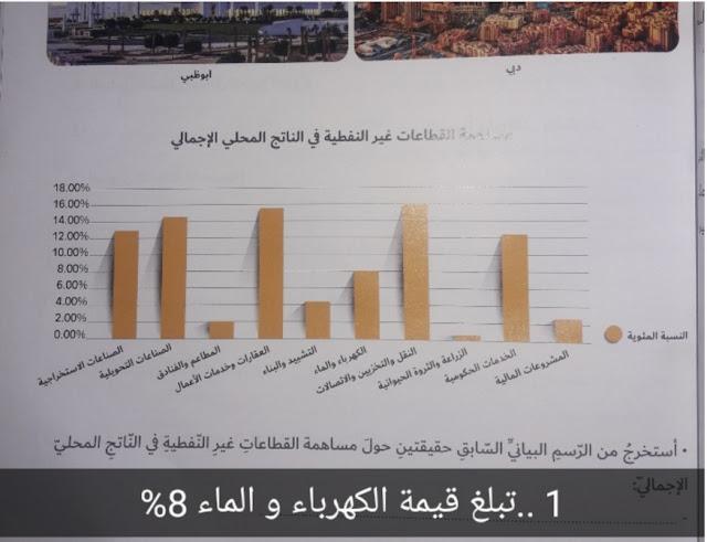 حل درس الخصائص البشرية لدولة الإمارات دراسات اجتماعية صف سابع فصل ثاني