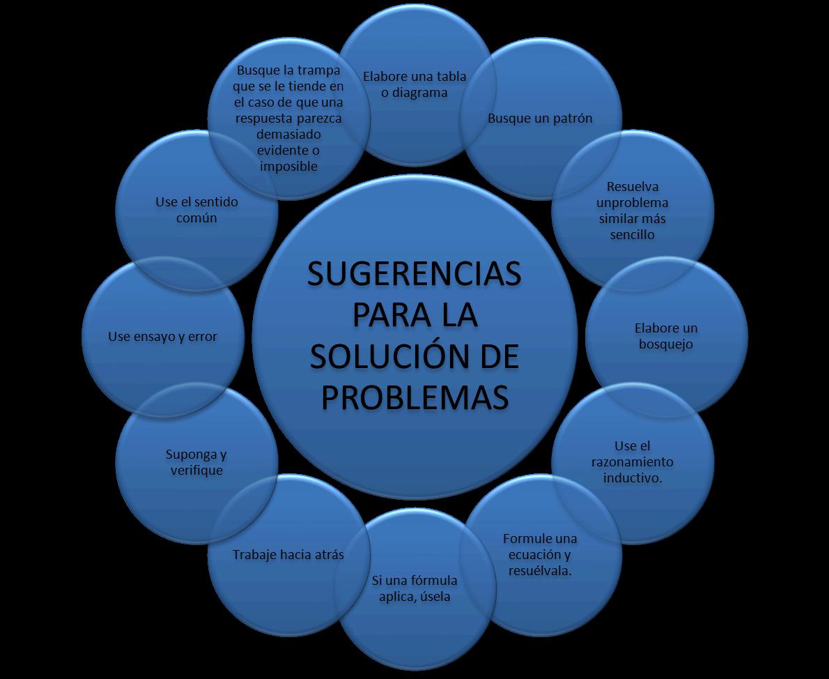 metodos de análisis de problemas Un análisis de mercado preliminar identificará generalmente a los el uso de herramientas basadas en computación para la resolución de problemas de ingeniería.