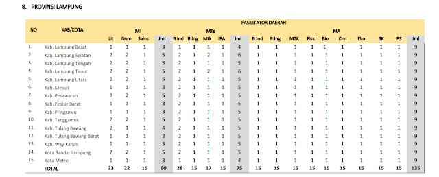 Jumlah Kuota Program PKB Guru Madrasah setiap Kabupaten di Provinsi Lampung