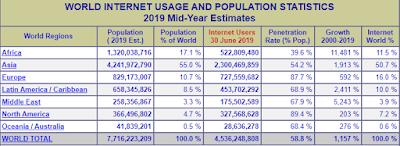 Penggunaan Internet Dunia dan Statistik Populasi