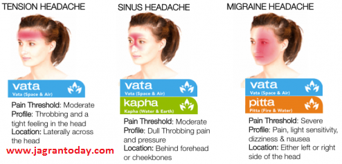 Home Aayurvedic Remedies for Sinus