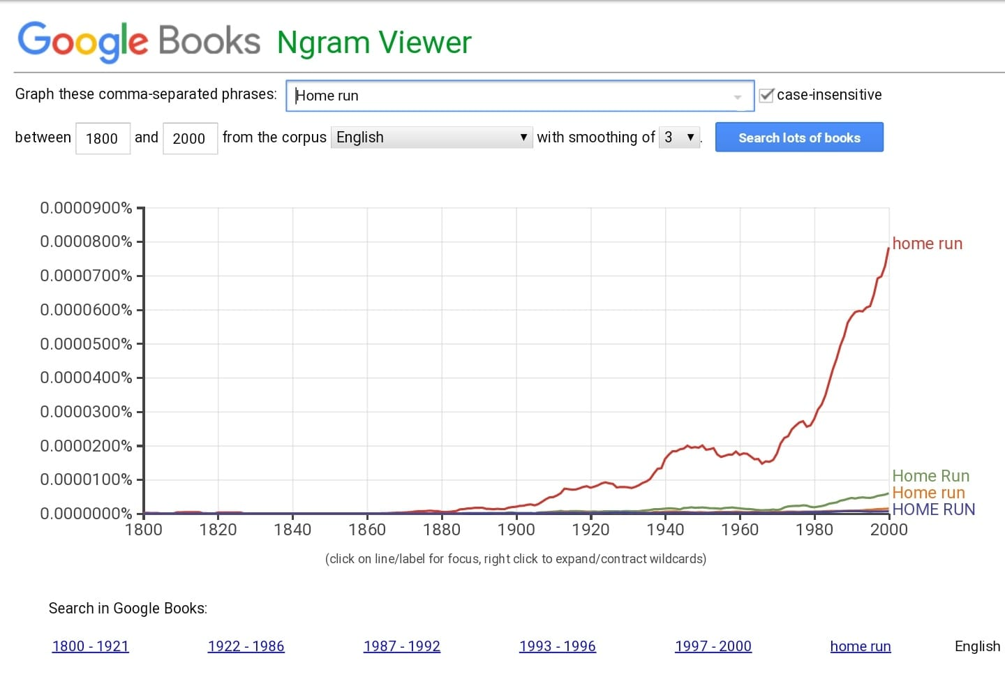 "Example of Ngram Viewer graph plotting the frequency of the term ""home run."""