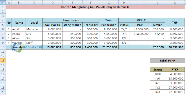 menghitung gaji pokok dengan rumus IF Excel