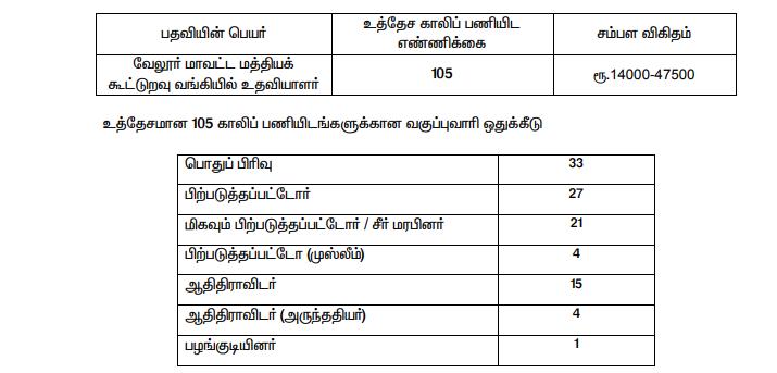 Vellore Cooperative Bank Vacancy 2020