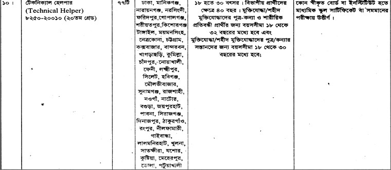 Bangladesh Ordnance Factories (BOF) Job Circular 2019