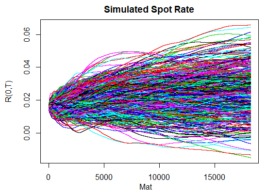 Hull-White 1 factor R code simulated future spot rates