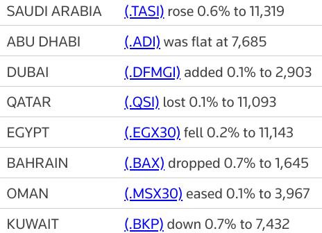 MIDEAST STOCKS #Saudi market shrugs off China data as most Gulf bourses retreat | Reuters