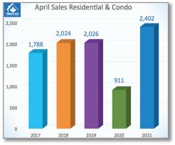 April's Resale Market Starts Strong and Sputters