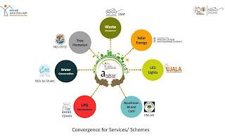 angikar-convergence-of-scheme