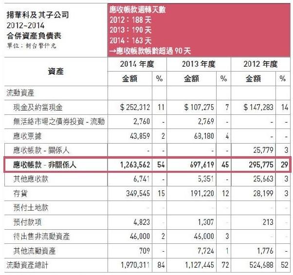 4703揚華應收帳款週轉天數異常
