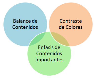 Los tres Principios principales del diseño web
