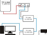 Cara Mudah Pasang CPE Outdoor TP-LINK TL-WA5210G Untuk Menembak Wifi Jarak Jauh