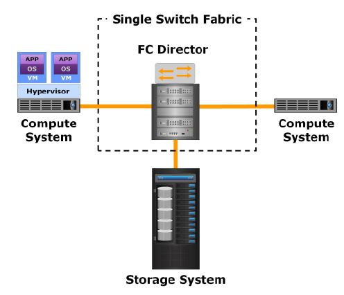 4 6 Fibre Channel (FC) SAN Topologies Overview | Storage