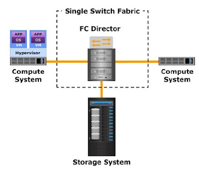 Single FC Switch Topology