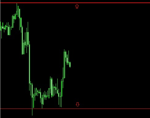 Forex s and r levels