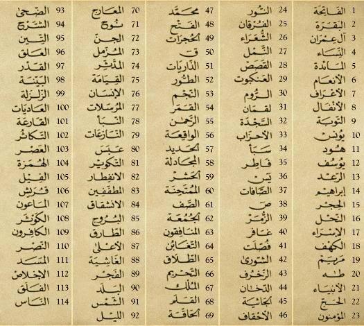 Surah names