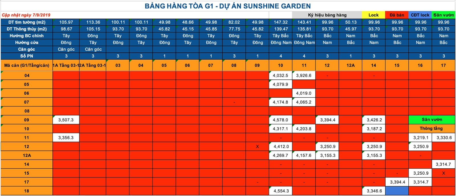 Bảng giá toà G1 Sunshine Garden
