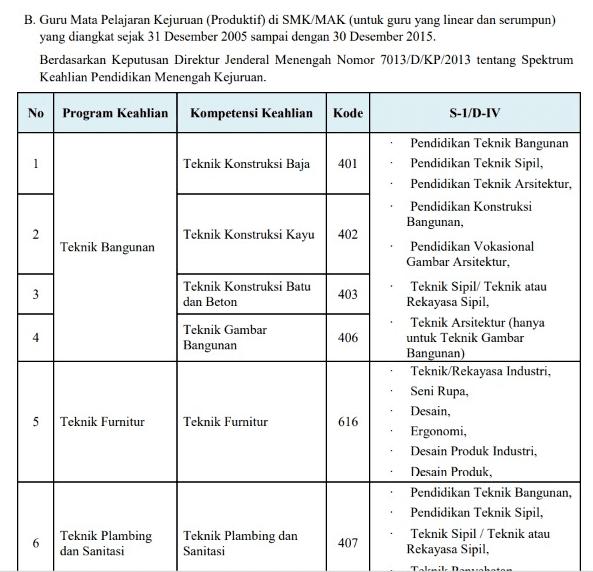 Penjelasan-Permendikbud-Nomor-16-Tahun-2019-dan-Linieritas-S1-dengan-Bidang-Studi-PPG